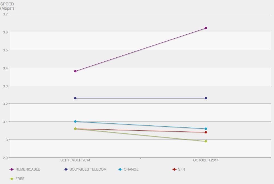 capture decran 2014 11 11 a 20 41 48 - Netflix publie l'index des fournisseurs d'accès de novembre