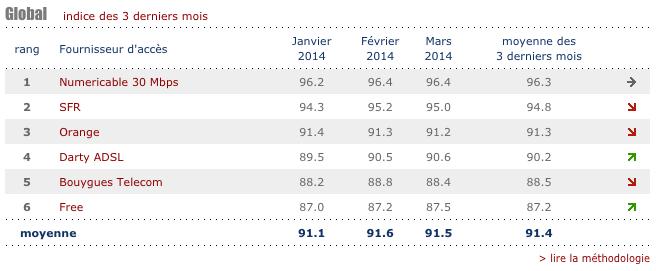 capture decran 2014 11 26 a 00 12 26 - Netflix publie l'index des fournisseurs d'accès de novembre