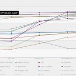 Netflix publie l'index des fournisseurs d'accès de novembre