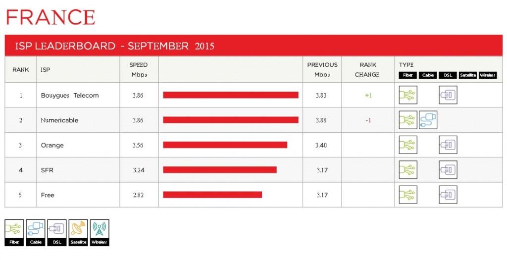 france leaderboard 2015 09 1024x525 Bouygues est à nouveau premier du classement ISP Speed Index en septembre