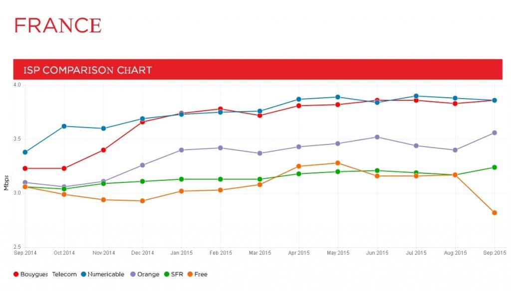 france leaderboard 2015 092 1024x584 Bouygues est à nouveau premier du classement ISP Speed Index en septembre
