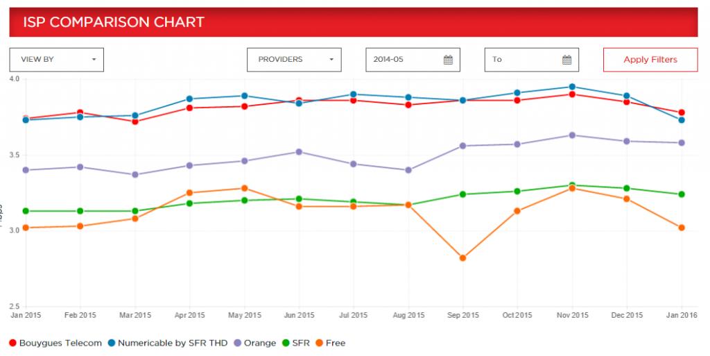 159310 1024x513 - Index Netflix des performances des fournisseurs d'accès - janvier 2016