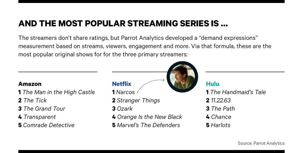 5 séries populaires netflix amazon hulu 1024x518 Netflix, Hulu et Amazon : les séries les plus appréciées aux Etats Unis