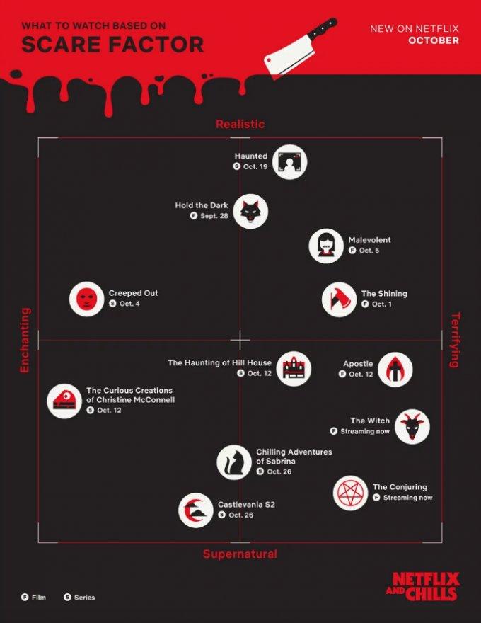 barometre peur netflix halloween - Vivez un mois d'horreur intense sur Netflix