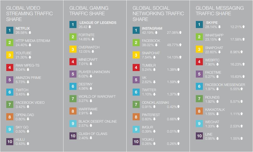 sandvine trafic categories - Netflix représente 15 % des échanges web mondiaux