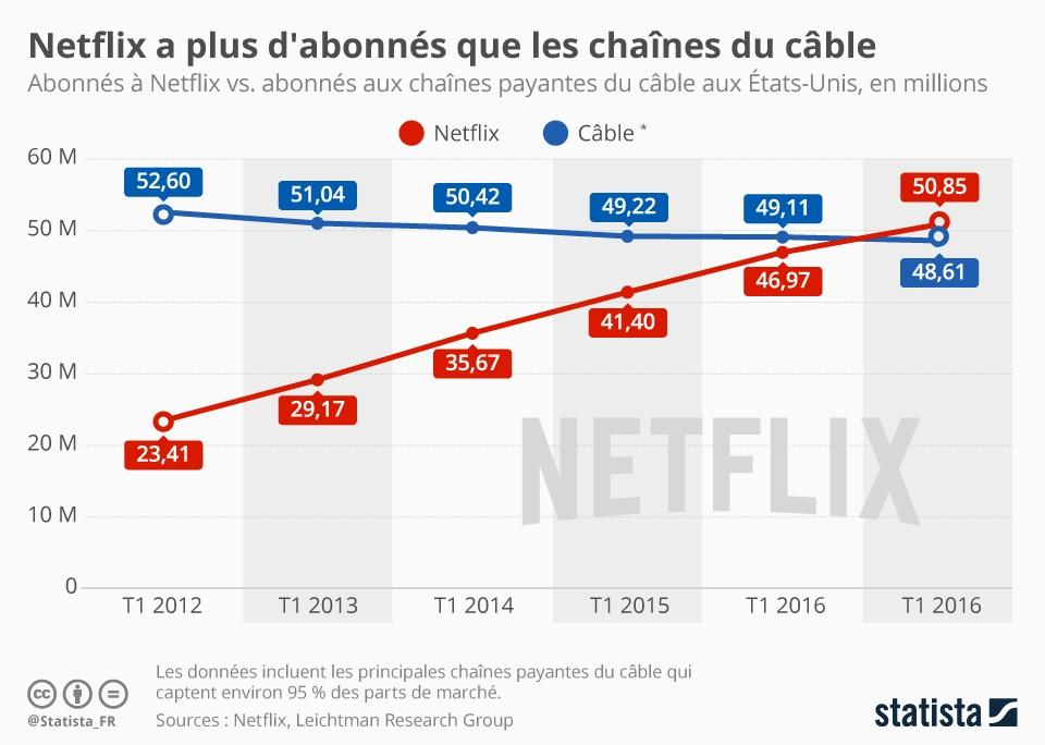 10623 - Netflix pourrait passer à la diffusion en SD pendant les heures de forte affluence